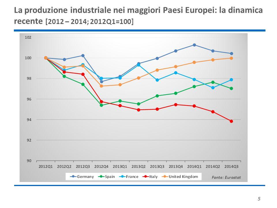 La produzione industriale nei maggiori Paesi Europei: la dinamica recente [2012 – 2014; 2012Q1=100]